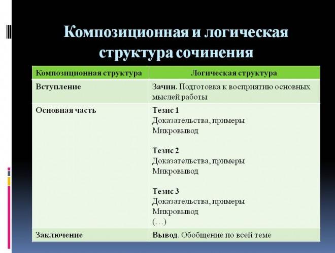 itogovoe_sochinenie_po_literature_narushevich_v_g_15